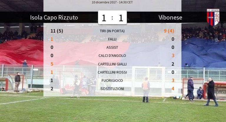 Serie D, la Vibonese non va oltre il pareggio ad Isola Capo Rizzuto