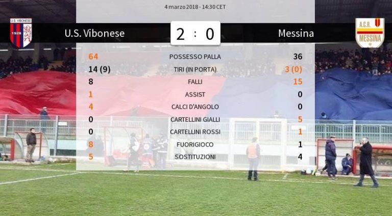Serie D, la Vibonese stende anche il Messina e resta ad un punto dal Troina
