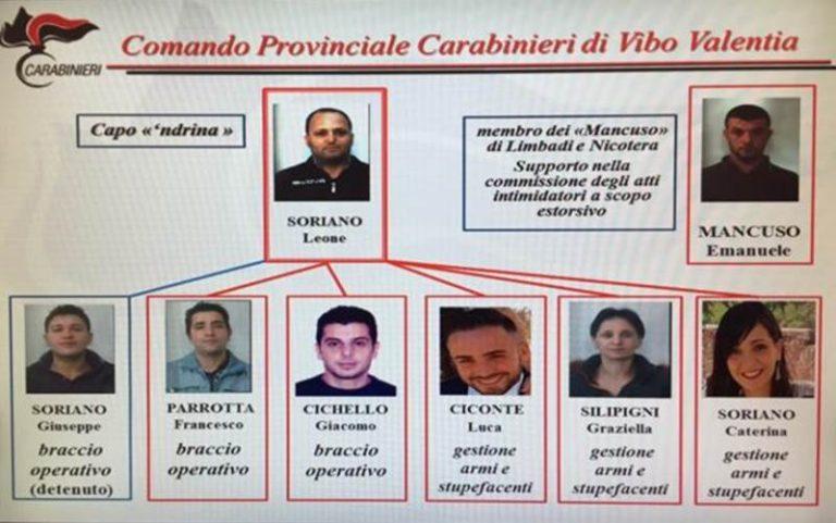 'Ndrangheta: chiusa l'inchiesta sul clan Soriano, gli indagati salgono a 17