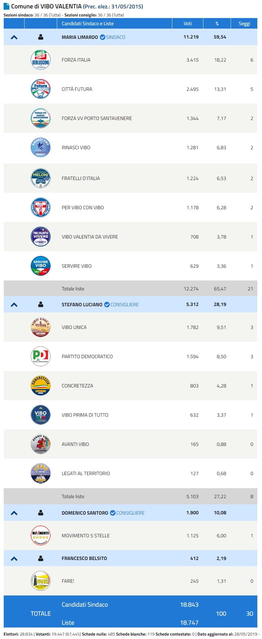 voti liste