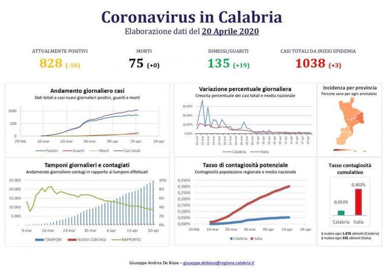 Coronavirus Calabria, crollano i contagi: solo tre i nuovi casi positivi