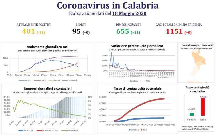 Coronavirus Calabria, il bollettino: zero contagi e nessun nuovo decesso
